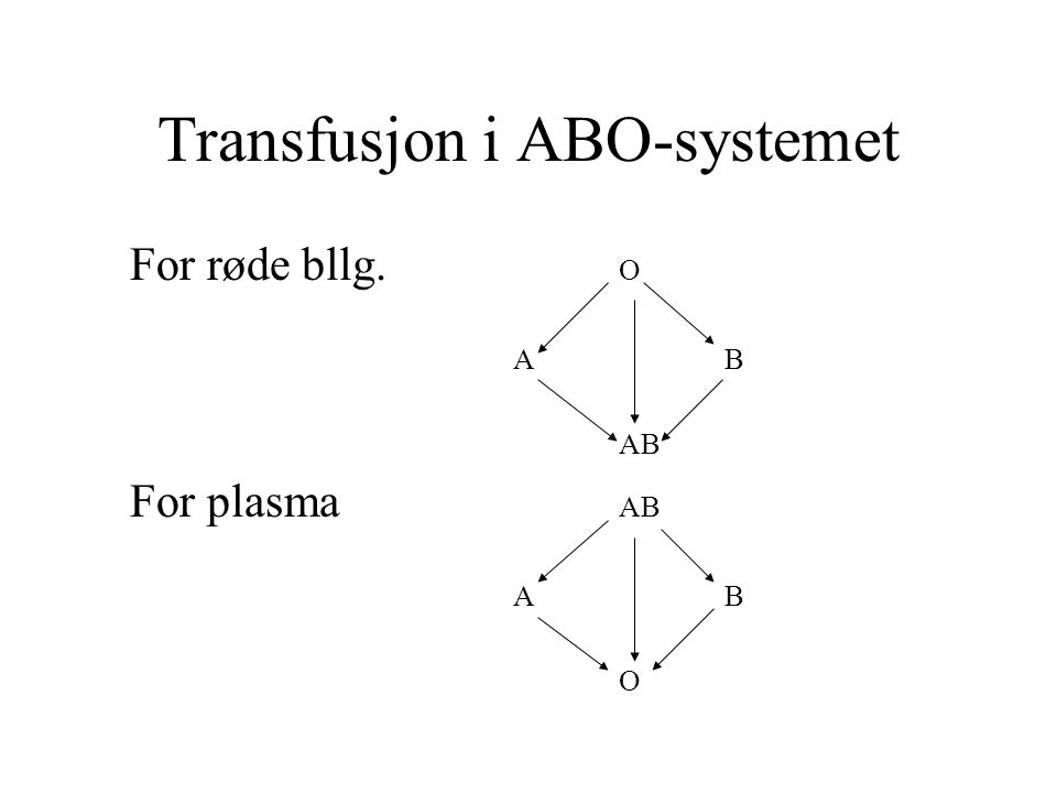 Transfusjon i ABO-systemet For røde bllg. O AB For plasma AB AB O