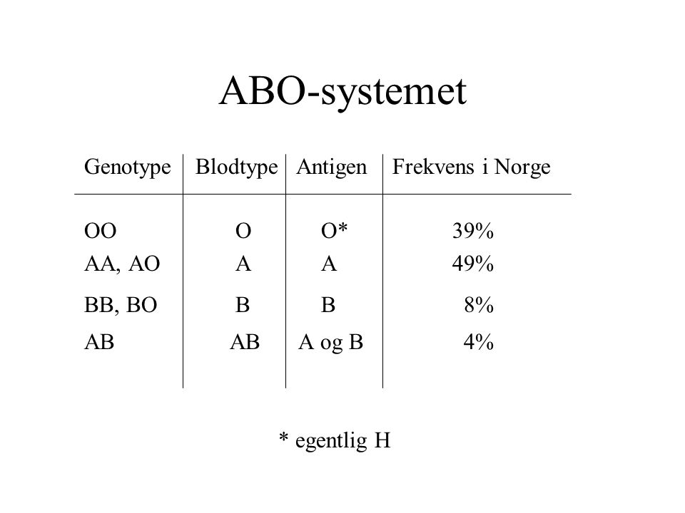 ABO-systemet Genotype Blodtype Antigen Frekvens i Norge OO O O* 39% AA, AO A A 49% BB, BO B B 8% AB AB A og B 4% * egentlig H