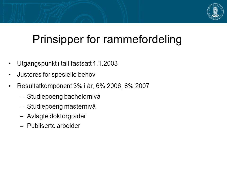 Prinsipper for rammefordeling Utgangspunkt i tall fastsatt 1.1.2003 Justeres for spesielle behov Resultatkomponent 3% i år, 6% 2006, 8% 2007 –Studiepo