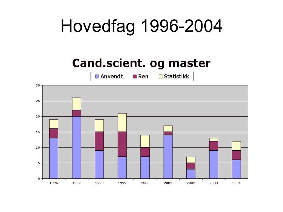 Hovedfag 1996-2004