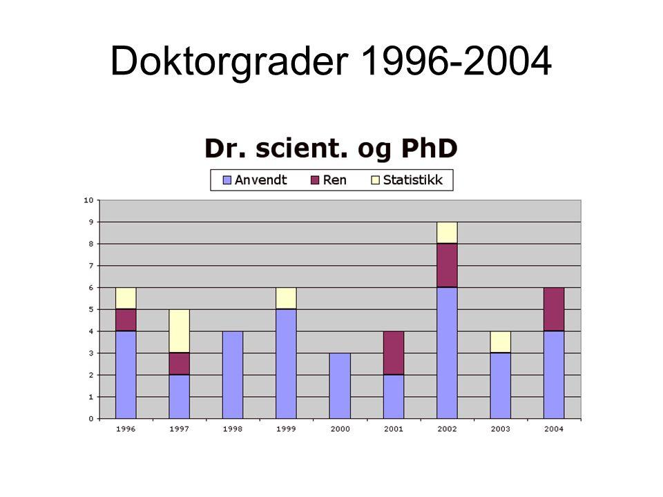 Doktorgrader 1996-2004