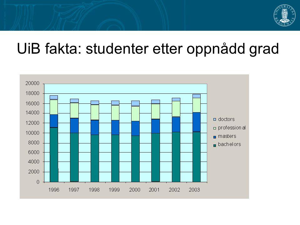 UiB fakta: studenter etter oppnådd grad