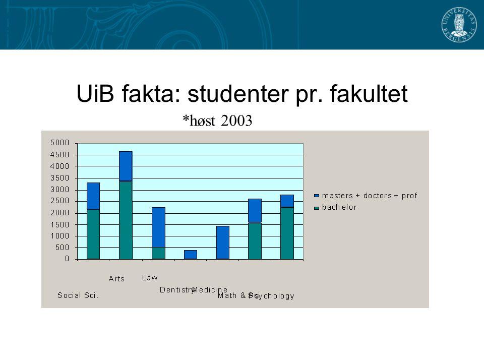 UiB fakta: studenter pr. fakultet *høst 2003