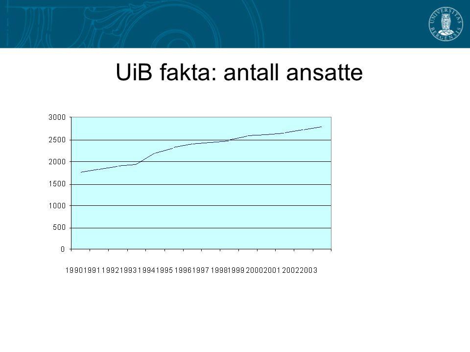 UiB fakta: antall ansatte