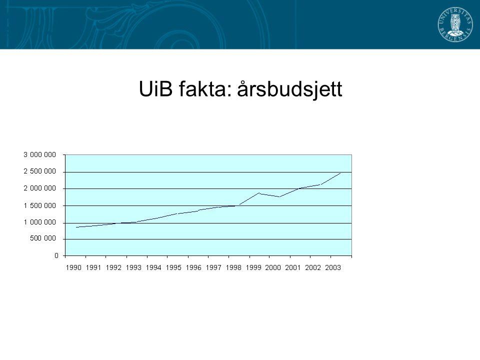 UiB fakta: årsbudsjett