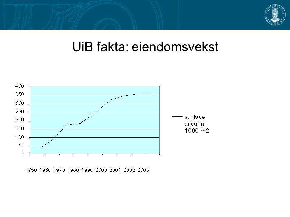 UiB fakta: eiendomsvekst