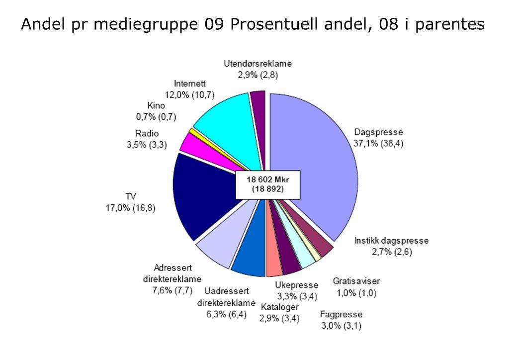 Andel pr mediegruppe 09 Prosentuell andel, 08 i parentes