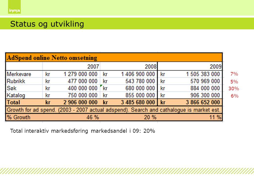 Status og utvikling Total interaktiv markedsføring markedsandel i 09: 20% 7% 5% 30% 6%