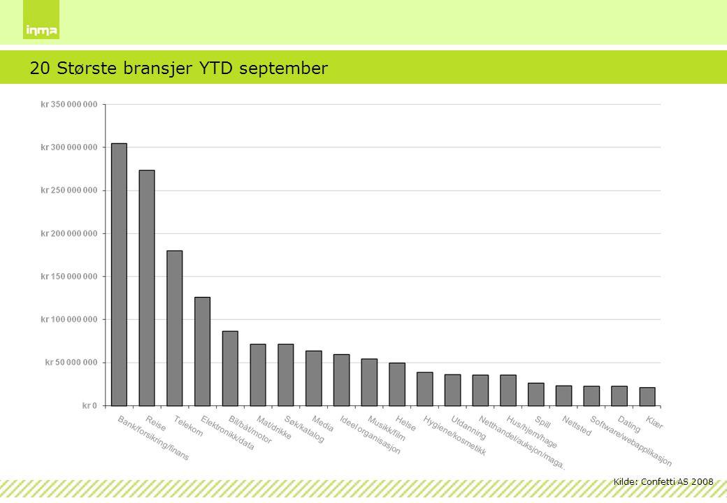 Kilde: Confetti AS 2008 20 Største bransjer YTD september