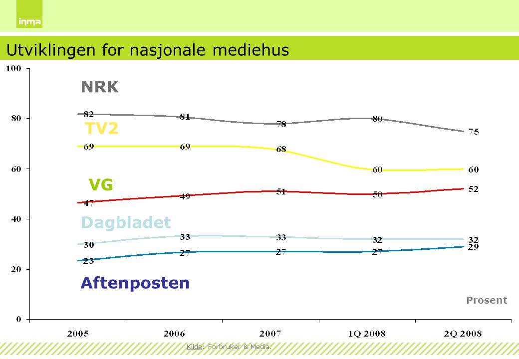 Prosent NRK TV2 VG Dagbladet Aftenposten Utviklingen for nasjonale mediehus Kilde: Forbruker & Media.