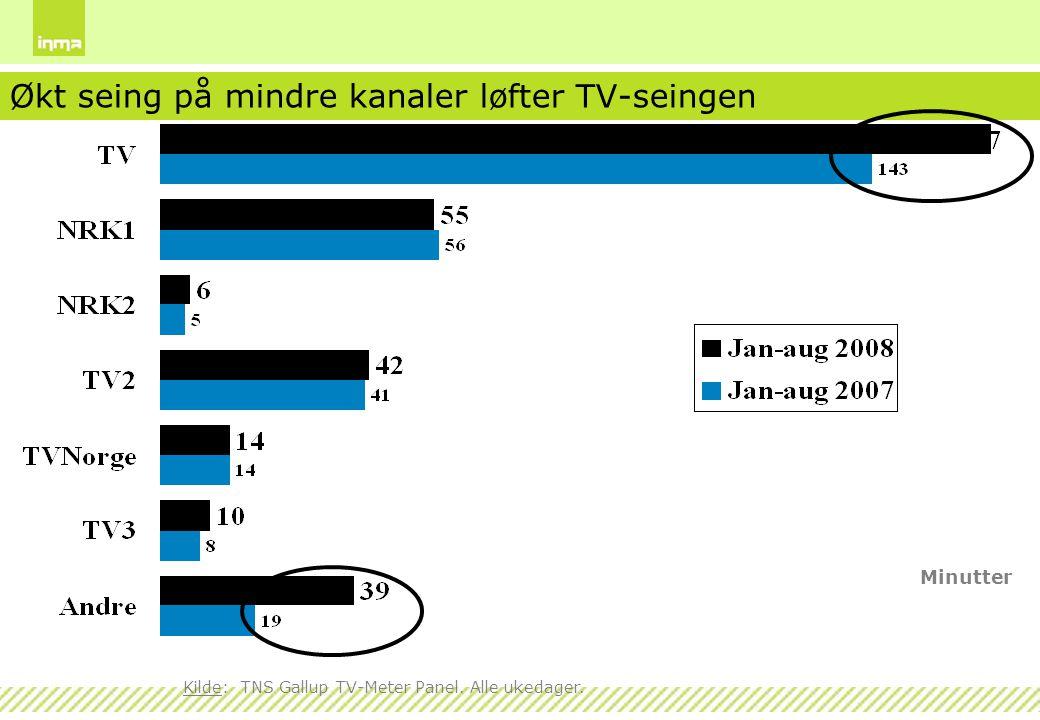 Økt seing på mindre kanaler løfter TV-seingen Minutter Kilde: TNS Gallup TV-Meter Panel. Alle ukedager.