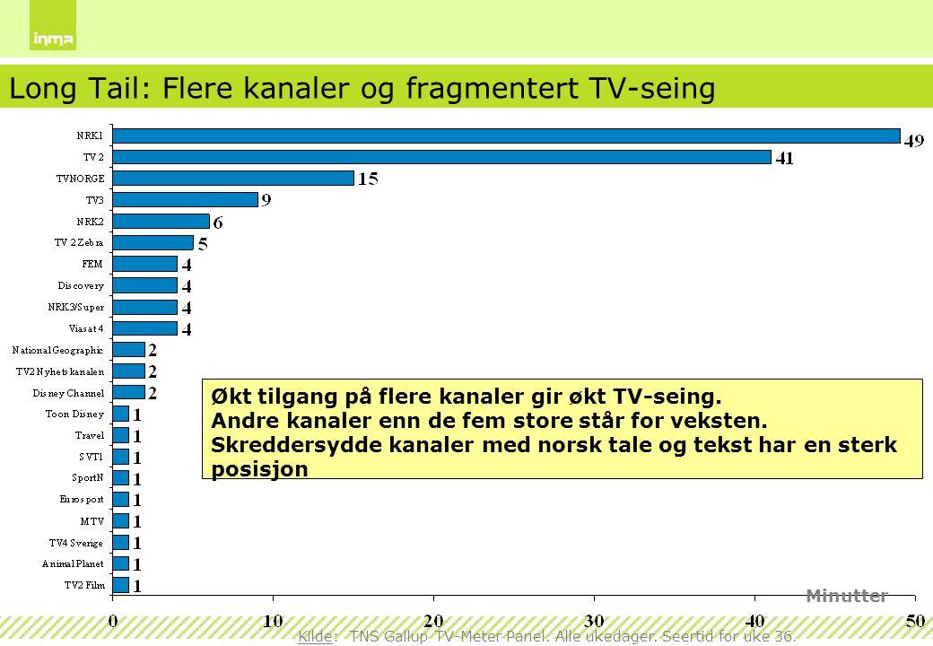 Long Tail: Flere kanaler og fragmentert TV-seing Kilde: TNS Gallup TV-Meter Panel. Alle ukedager. Seertid for uke 36. Økt tilgang på flere kanaler gir