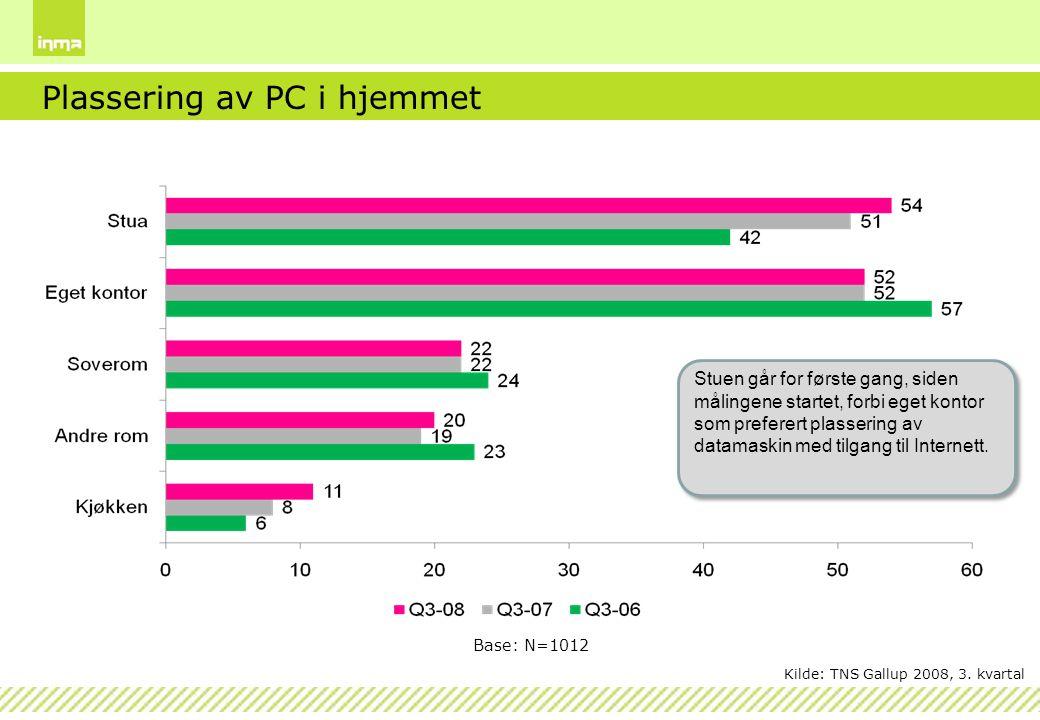 Plassering av PC i hjemmet Base: N=1012 Stuen går for første gang, siden målingene startet, forbi eget kontor som preferert plassering av datamaskin m