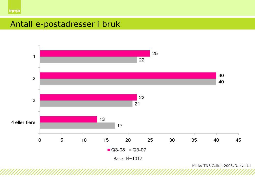 Antall e-postadresser i bruk Base: N=1012 Kilde: TNS Gallup 2008, 3. kvartal
