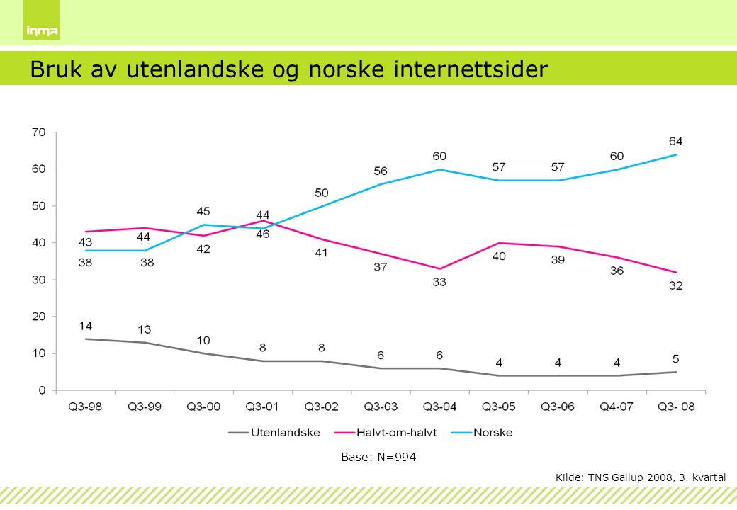 Bruk av utenlandske og norske internettsider Base: N=994 Kilde: TNS Gallup 2008, 3. kvartal