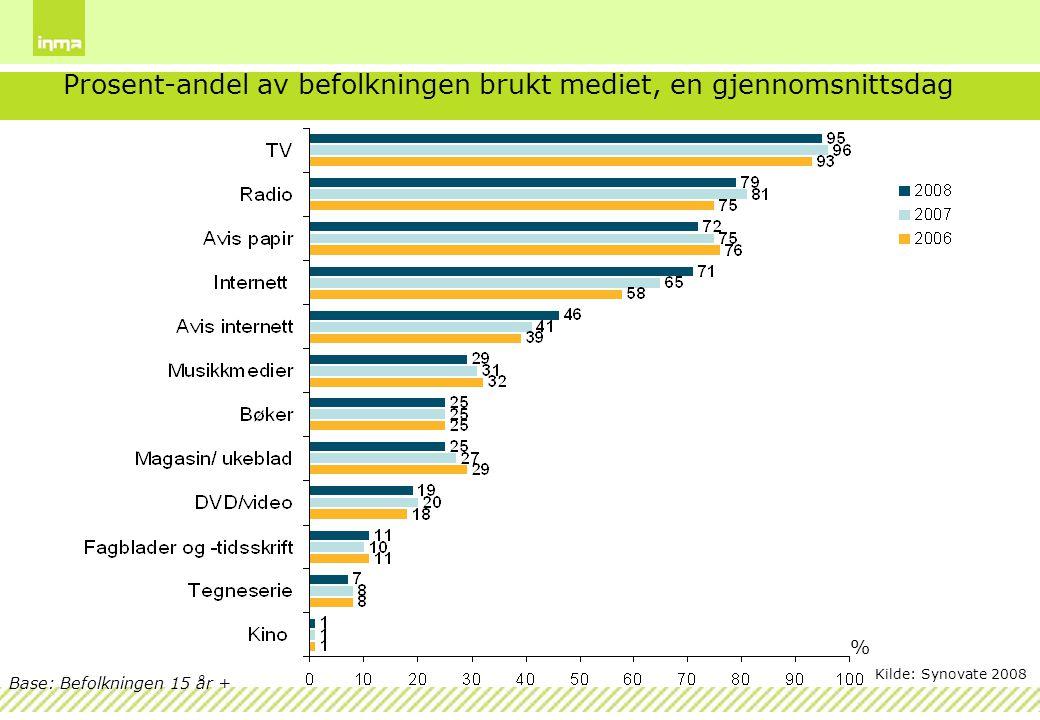Base: Befolkningen 15 år + Prosent-andel av befolkningen brukt mediet, en gjennomsnittsdag % Kilde: Synovate 2008