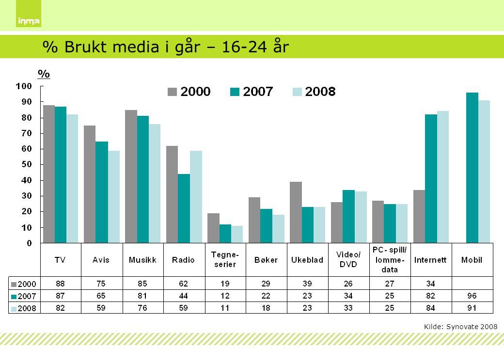 % % Brukt media i går – 16-24 år Kilde: Synovate 2008