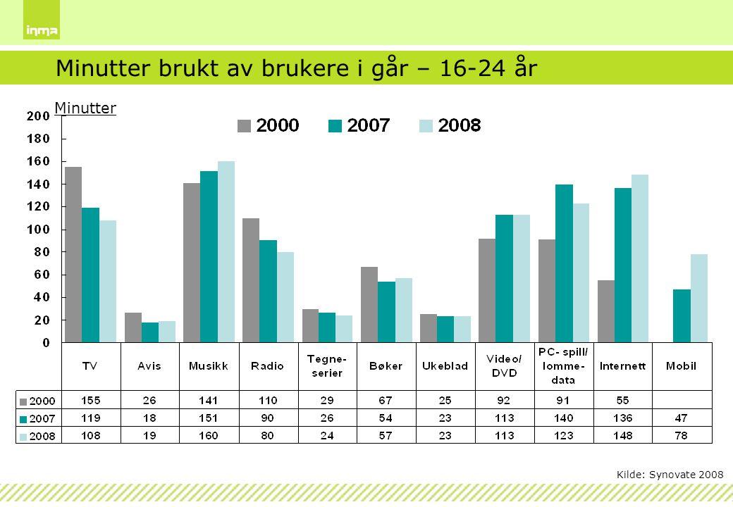 Minutter Minutter brukt av brukere i går – 16-24 år Kilde: Synovate 2008