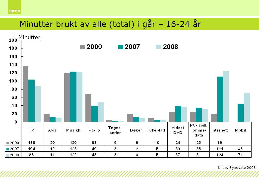 Minutter Minutter brukt av alle (total) i går – 16-24 år Kilde: Synovate 2008
