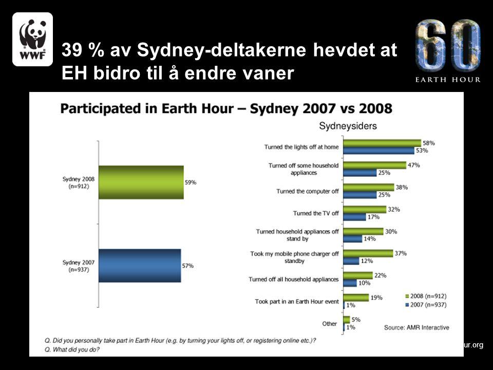 www.earthhour.org 39 % av Sydney-deltakerne hevdet at EH bidro til å endre vaner