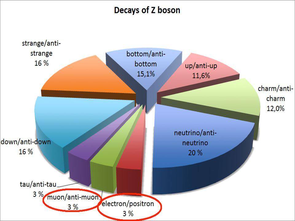 Dere skal konstruere den invariante massen til Z fra henfallsproduktene: elektron + antielektron eller muon + antimuon Eller en partikkel som henfaller på samme måte:  J/Ψ (J-Psi)  ϒ (Upsilon)