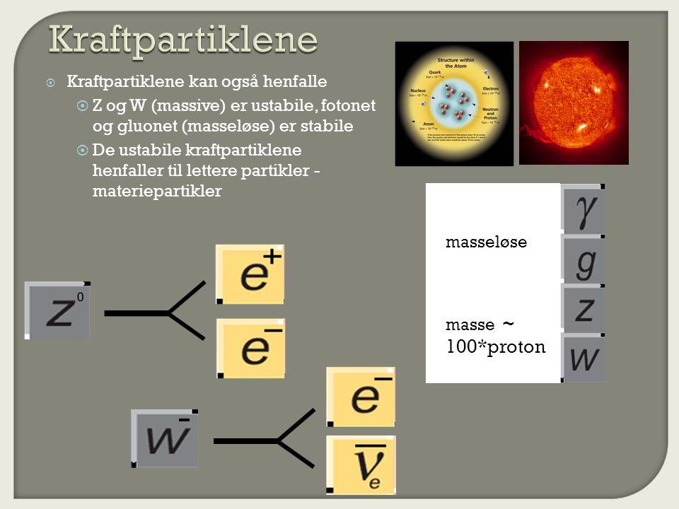  Kraftpartiklene kan også henfalle  Z og W (massive) er ustabile, fotonet og gluonet (masseløse) er stabile  De ustabile kraftpartiklene henfaller til lettere partikler - materiepartikler masseløse masse ~ 100*proton masseløse masse ~ 100*proton