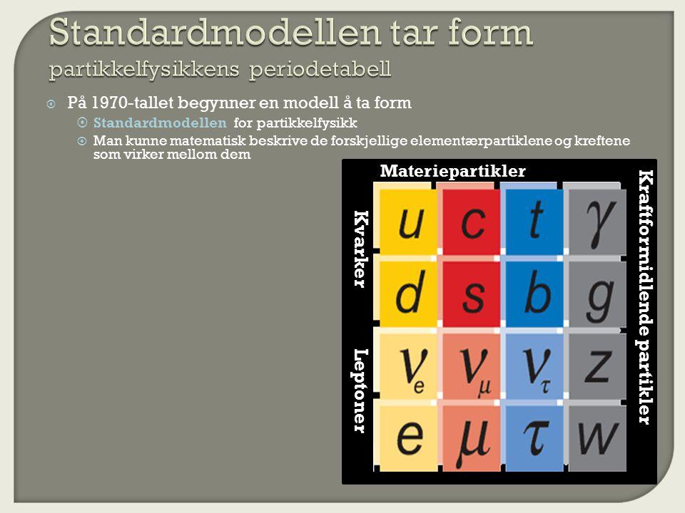  På 1970-tallet begynner en modell å ta form  Standardmodellen for partikkelfysikk  Man kunne matematisk beskrive de forskjellige elementærpartiklene og kreftene som virker mellom dem Leptoner Kvarker Materiepartikler Kraftformidlende partikler