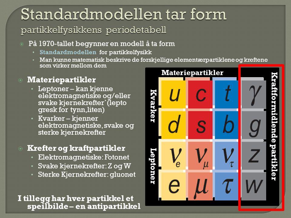  På 1970-tallet begynner en modell å ta form Standardmodellen for partikkelfysikk Man kunne matematisk beskrive de forskjellige elementærpartiklene o
