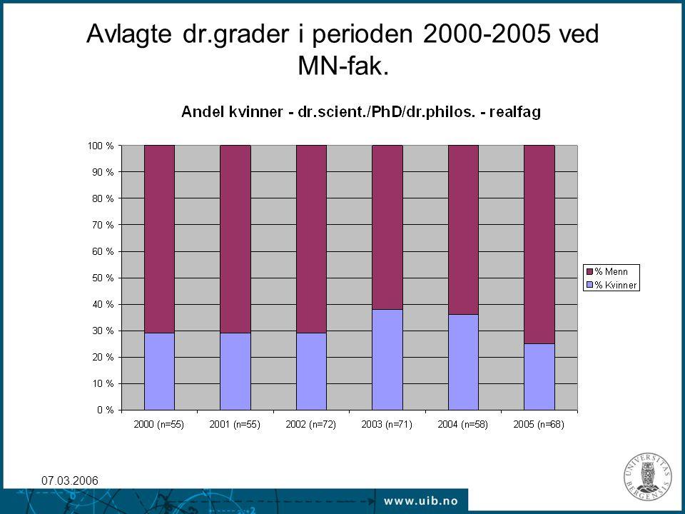 07.03.2006 Avlagte grader etter fagområde og kjønn for perioden 2000-2005 totalt.