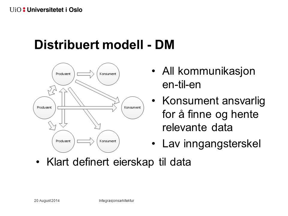 Distribuert modell - DM All kommunikasjon en-til-en Konsument ansvarlig for å finne og hente relevante data Lav inngangsterskel Klart definert eierska