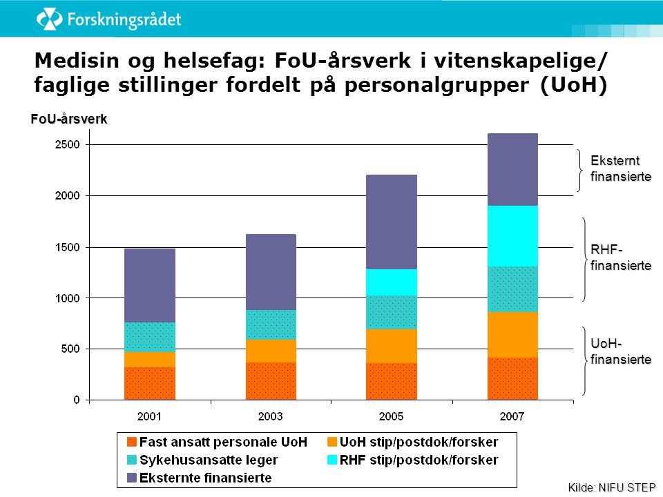 Medisin og helsefag: FoU-årsverk i vitenskapelige/ faglige stillinger fordelt på personalgrupper (UoH) FoU-årsverk UoH- finansierte RHF- finansierte Eksternt finansierte Kilde: NIFU STEP