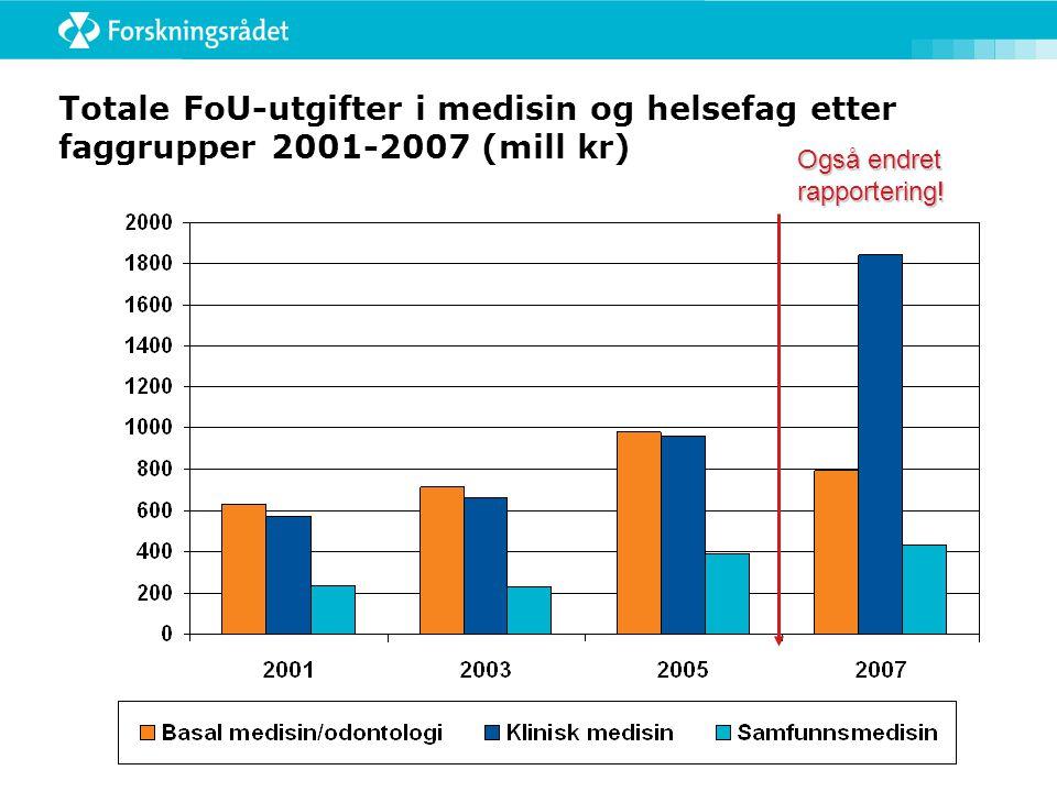 Totale FoU-utgifter i medisin og helsefag etter faggrupper 2001-2007 (mill kr) Også endret rapportering!