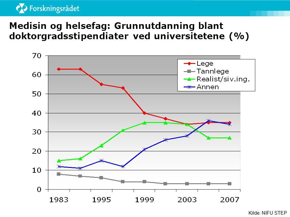 Medisin og helsefag: Grunnutdanning blant doktorgradsstipendiater ved universitetene (%) Kilde: NIFU STEP