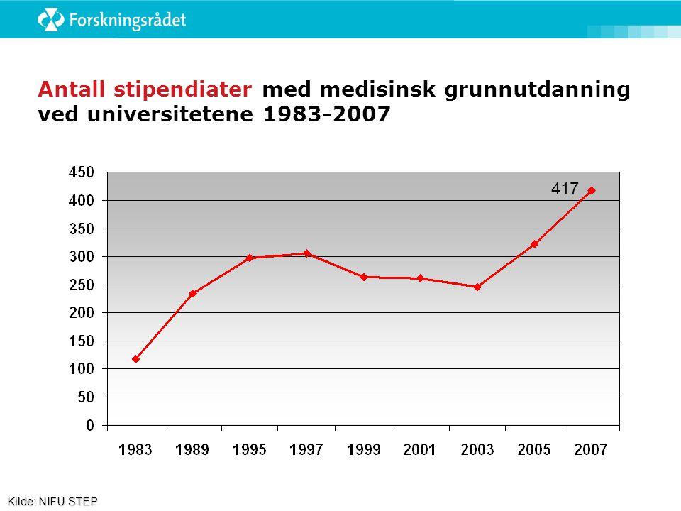 Antall stipendiater med medisinsk grunnutdanning ved universitetene 1983-2007 Kilde: NIFU STEP 417