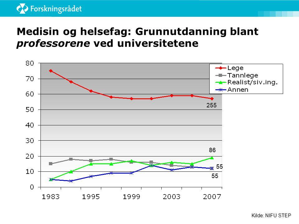 Medisin og helsefag: Grunnutdanning blant professorene ved universitetene 255 86 55 Kilde: NIFU STEP 55