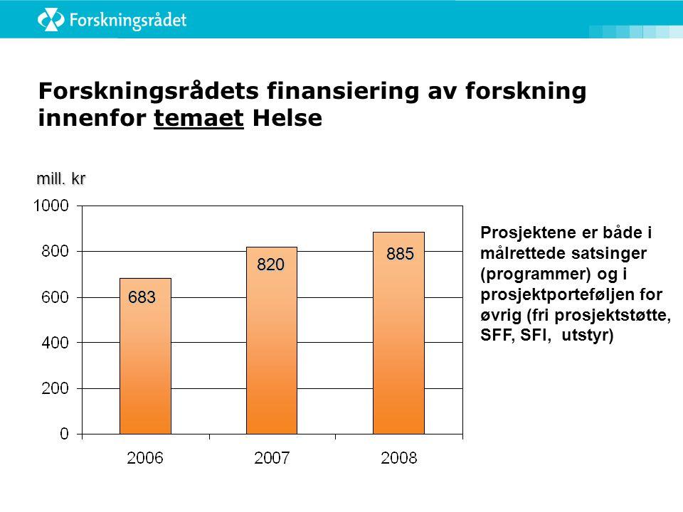 Forskningsrådets finansiering av forskning innenfor temaet Helse 683 820 885 mill.
