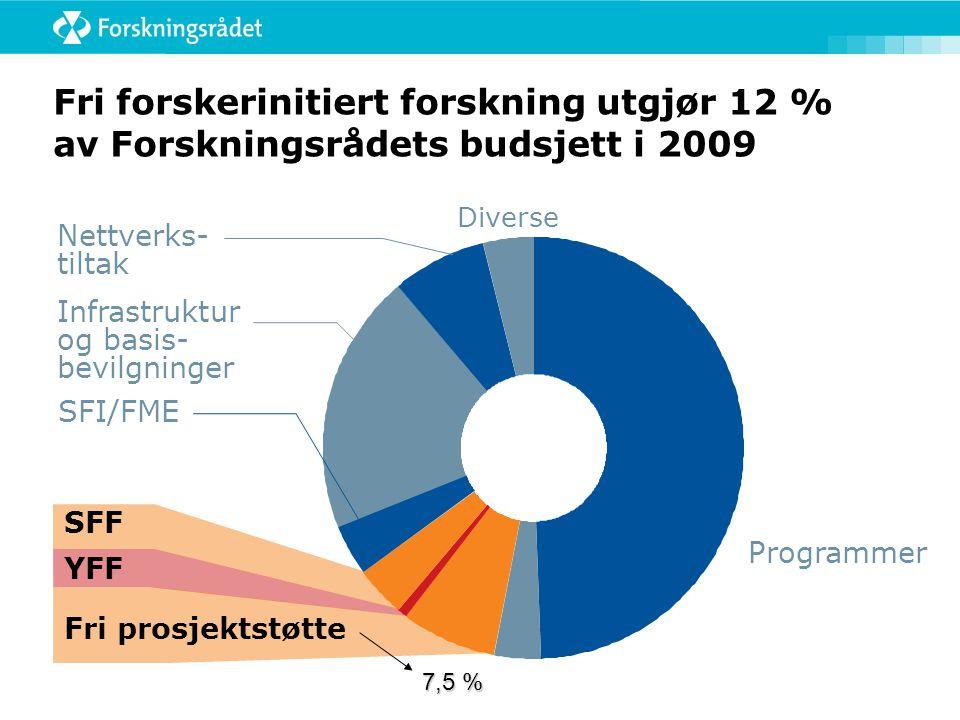 Fri forskerinitiert forskning utgjør 12 % av Forskningsrådets budsjett i 2009 Diverse Infrastruktur og basis- bevilgninger Nettverks- tiltak Programmer SFF YFF Fri prosjektstøtte SFI/FME 7,5 %