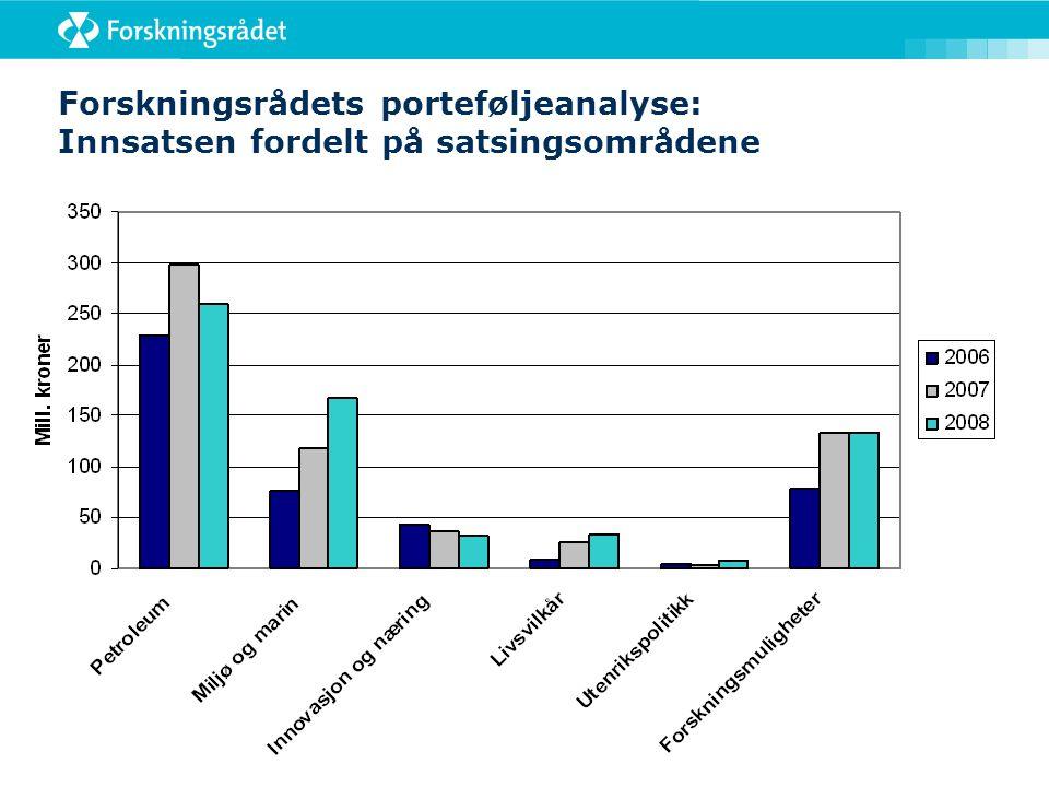 Forskningsrådets porteføljeanalyse: Innsatsen fordelt på satsingsområdene Tall i mill. kroner
