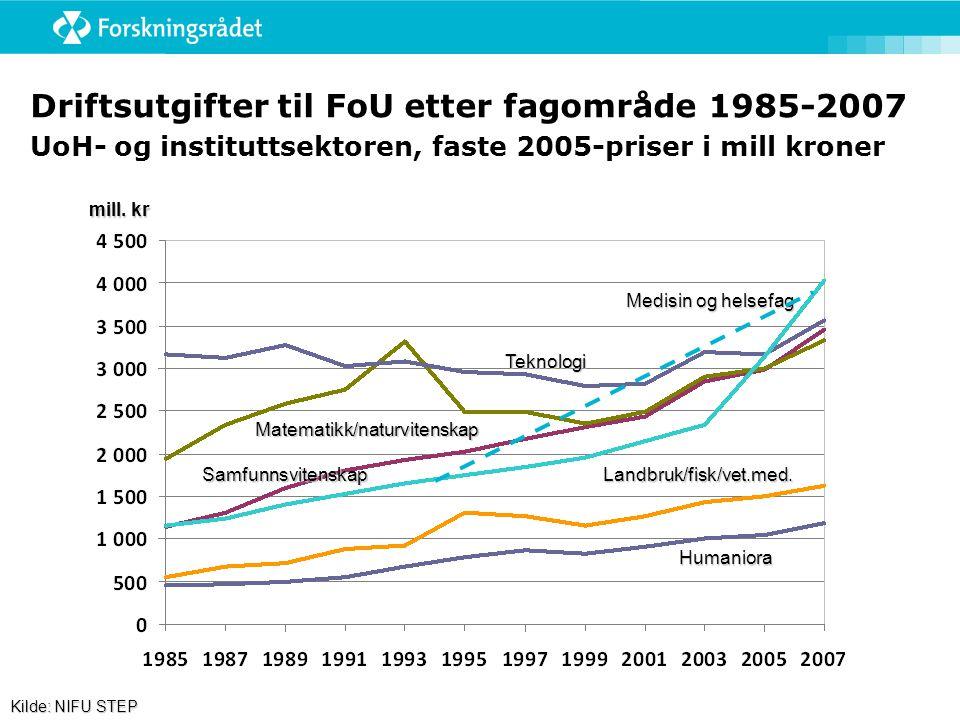 Driftsutgifter til FoU etter fagområde 1985-2007 UoH- og instituttsektoren, faste 2005-priser i mill kroner Medisin og helsefag Teknologi Matematikk/naturvitenskap SamfunnsvitenskapLandbruk/fisk/vet.med.