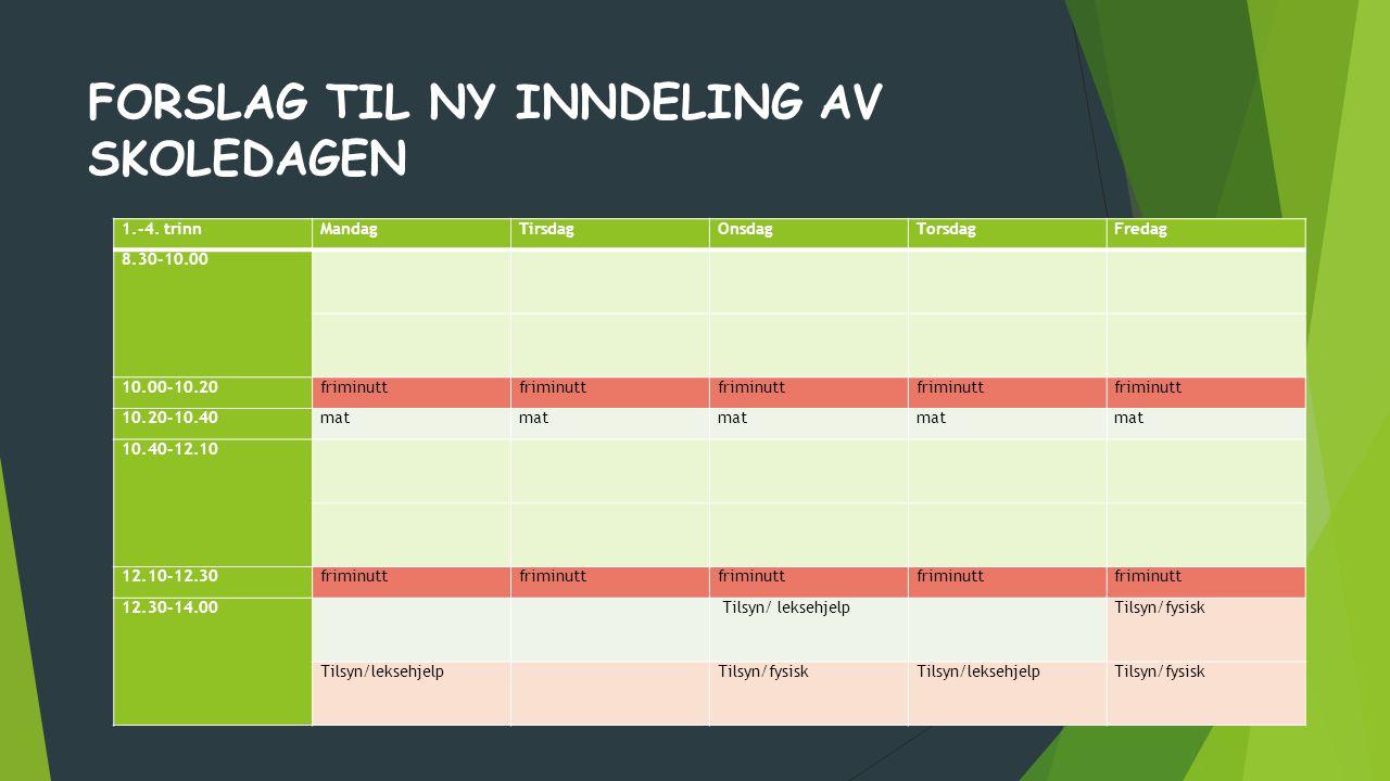 FORSLAG TIL NY INNDELING AV SKOLEDAGEN 1.-4. trinnMandagTirsdagOnsdagTorsdagFredag 8.30-10.00 10.00-10.20friminutt 10.20-10.40mat 10.40-12.10 12.10-12