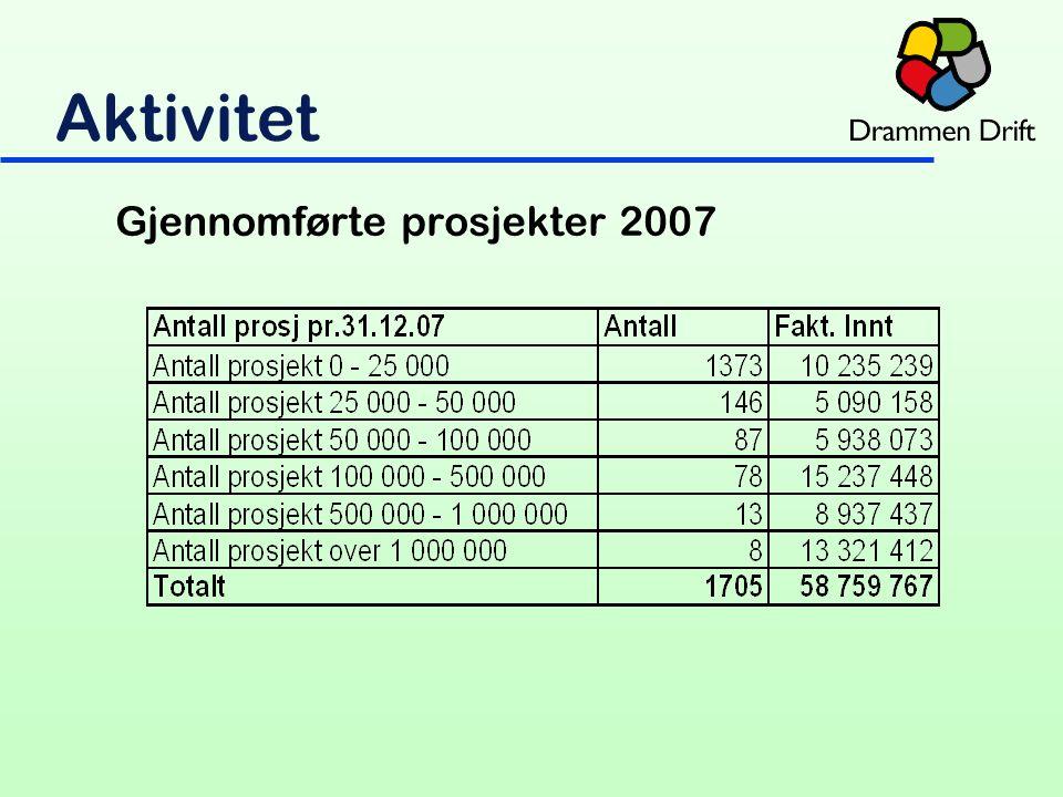 Aktivitet Gjennomførte prosjekter 2007
