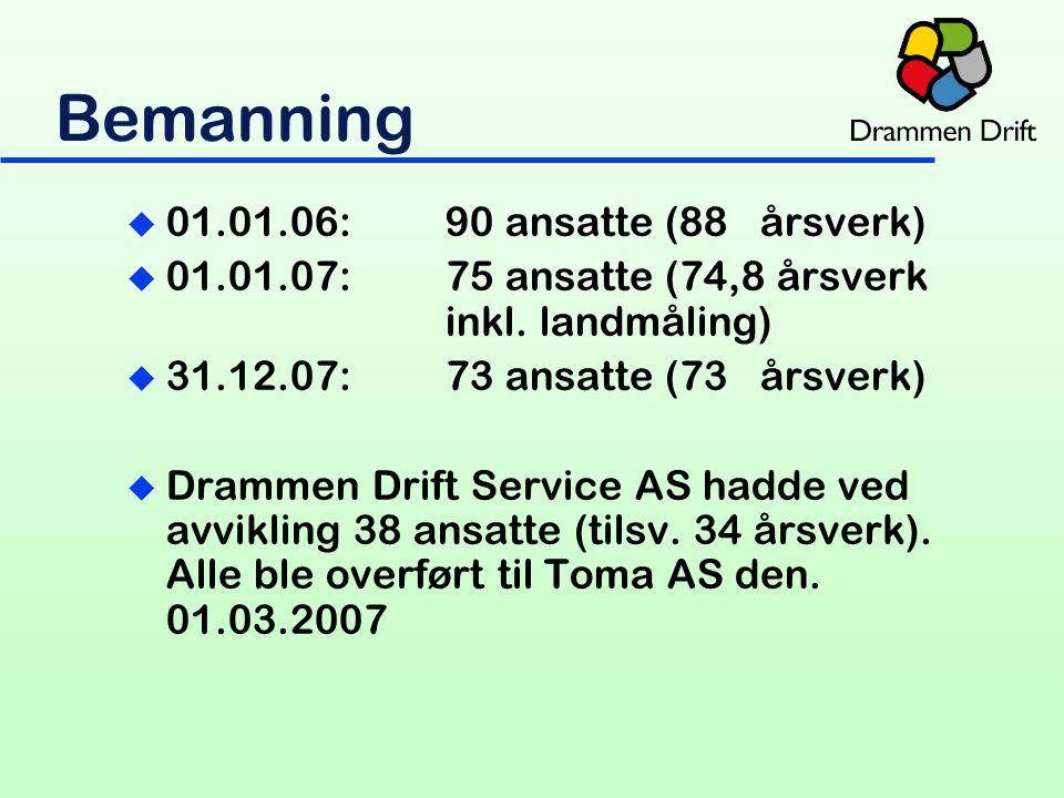 Bemanning u 01.01.06:90 ansatte (88 årsverk) u 01.01.07:75 ansatte (74,8 årsverk inkl.