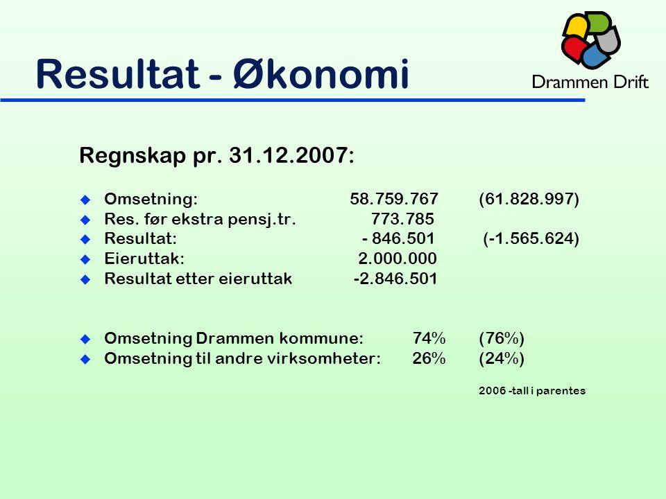 Resultat - Økonomi Regnskap pr.31.12.2007: u Omsetning: 58.759.767(61.828.997) u Res.