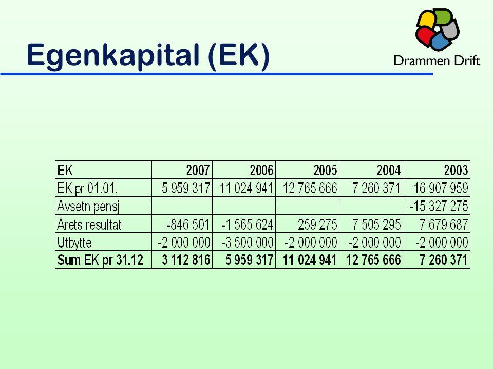 Egenkapital (EK)