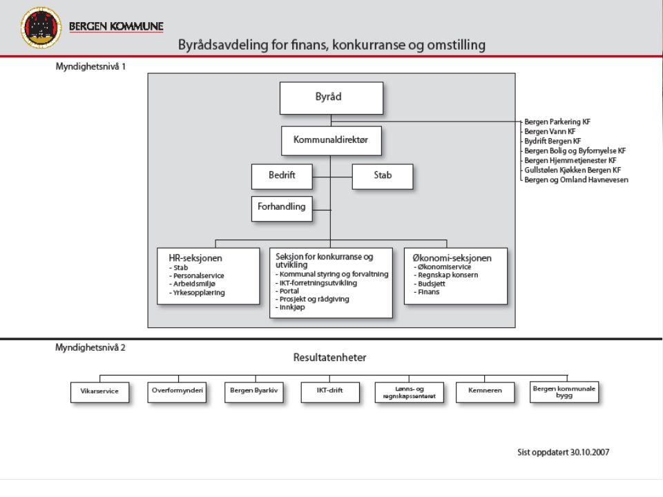 BK sourcingstrategi I dag To-nivå modell IKT Drift er en resultatenhet på nivå 2 (utfører) 100 % inntektsfinansiering gjennom interne SLA-avtaler Ny organisasjon i 2009 (Q3) Byrådssak 1035/09 IKT Drift omdannes til 100% kommunalt eid AS 3 årig driftsavtale Løpende benchmarking i perioden Eier vil vurdere sourcingstrategi i perioden