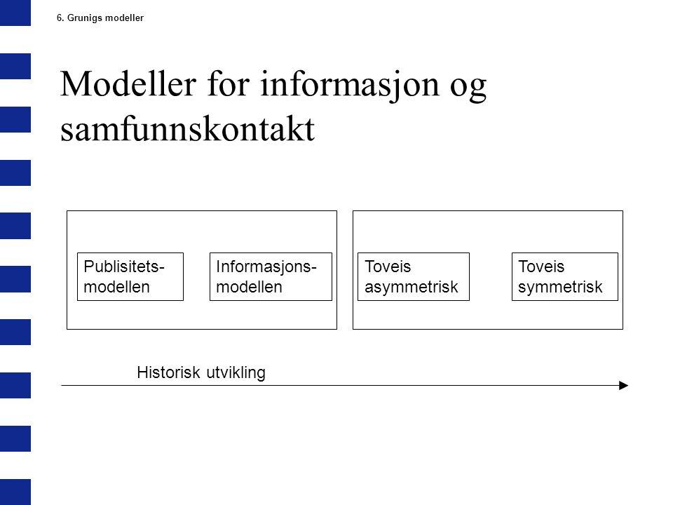 Modeller for informasjon og samfunnskontakt 6. Grunigs modeller Publisitets- modellen Informasjons- modellen Toveis asymmetrisk Toveis symmetrisk Hist
