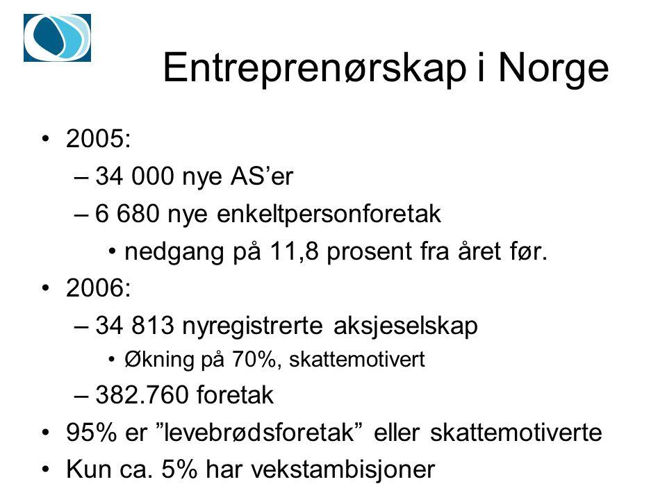 Entreprenørskap i Norge 2005: –34 000 nye AS'er –6 680 nye enkeltpersonforetak nedgang på 11,8 prosent fra året før.