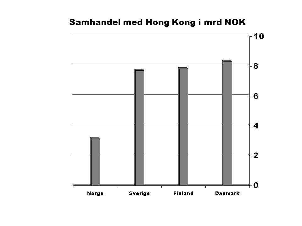 MAXBO Skolen LS # 1- 98 S 44 BRANSJENS BESTE OPPLÆRINGSPROGRAM Samhandel med Hong Kong i mrd NOK