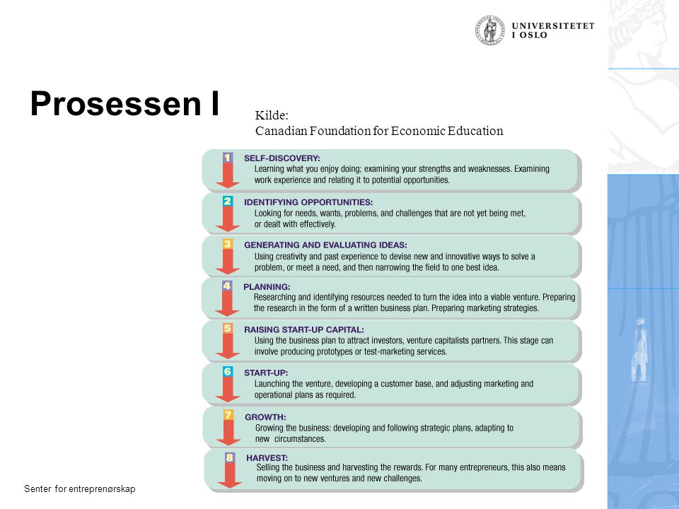 Senter for entreprenørskap Prosessen I Kilde: Canadian Foundation for Economic Education