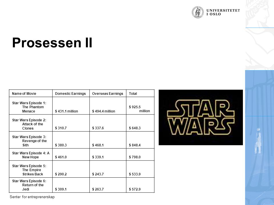 Senter for entreprenørskap Prosessen II Name of MovieDomestic EarningsOverseas EarningsTotal Star Wars Episode 1: The Phantom Menace$ 431.1 million$ 4
